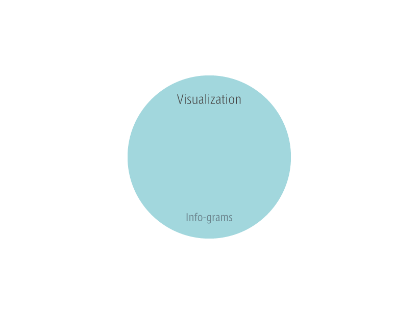 Info-grams Visualization
